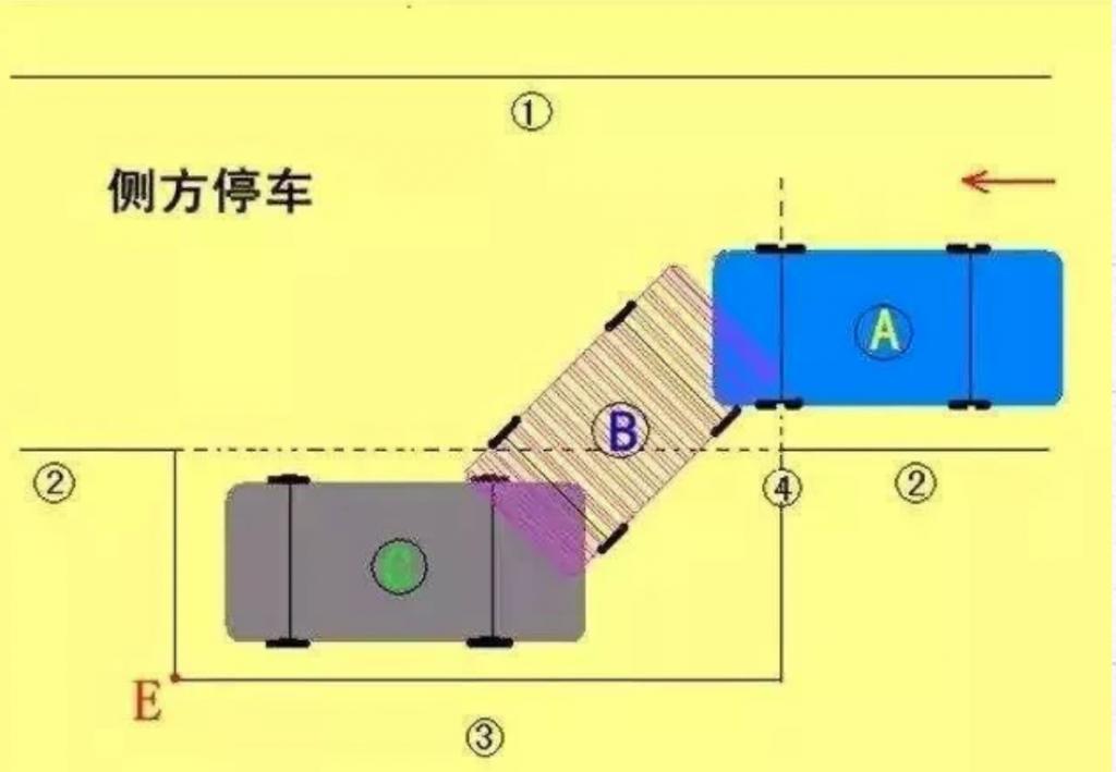 科目二超全通关技巧整理,实用干货送给所有学车学员插图(3)