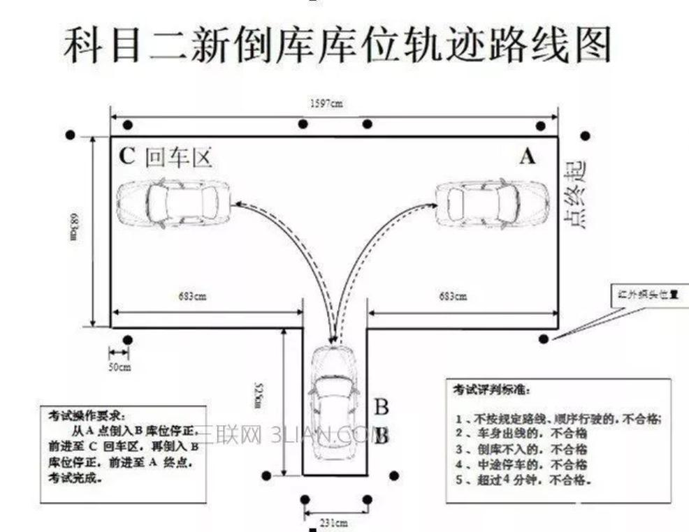科目二超全通关技巧整理,实用干货送给所有学车学员插图(1)
