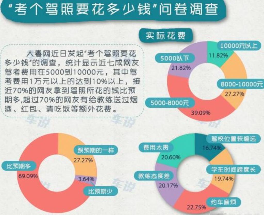 深圳学车考驾照多少钱、要多久、条件、流程插图