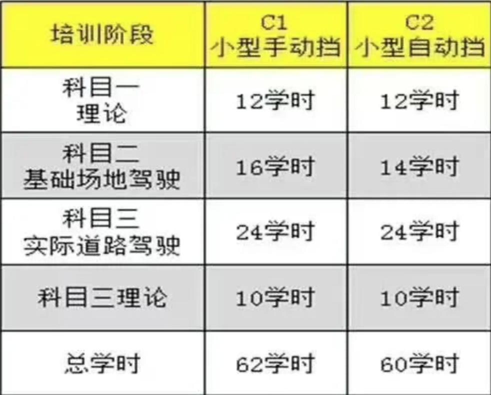 6月1日起,惠州驾考再出新规!插图(1)
